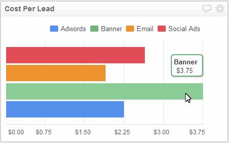شاخص هزینه جذب مشتری ( Cost Per Lead )