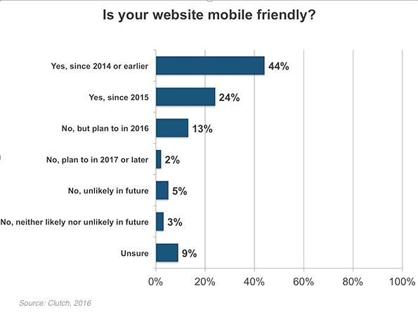 Mobile friendly/ بایدها و نبایدهای وب سایت های کسب وکارهای کوچک
