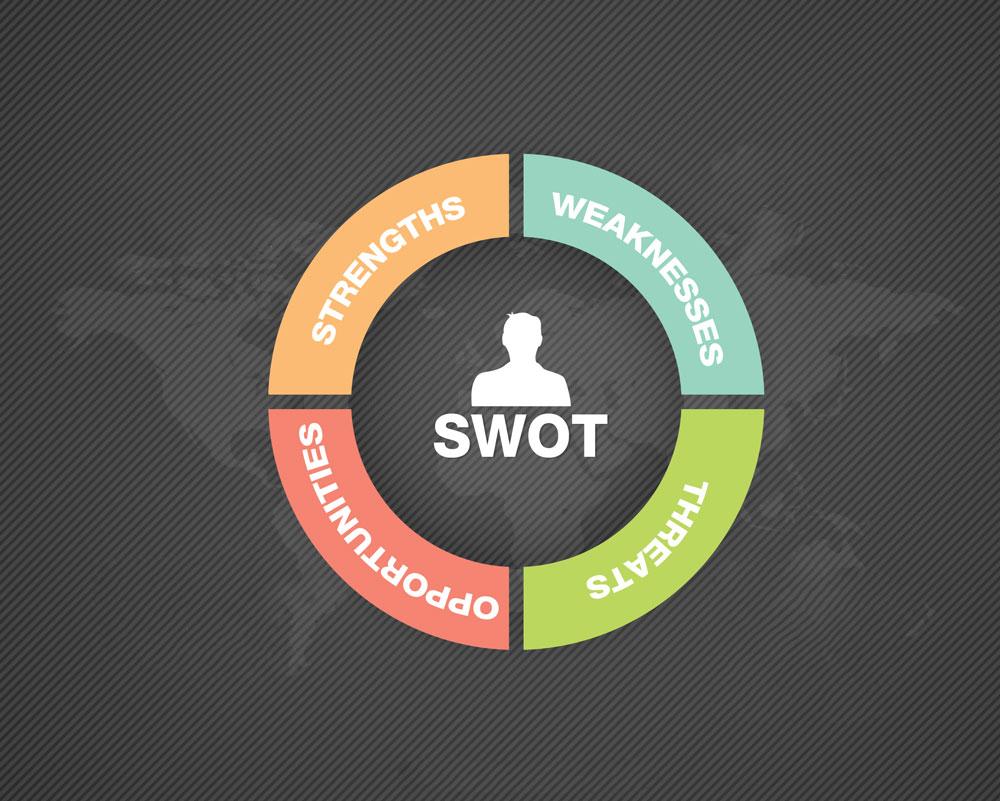 SWOT-belovedmarketing