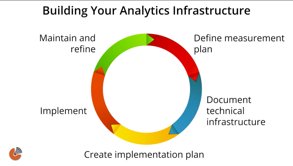 building-your-analytics-infrastructure-google-analytics-belovedmarketing