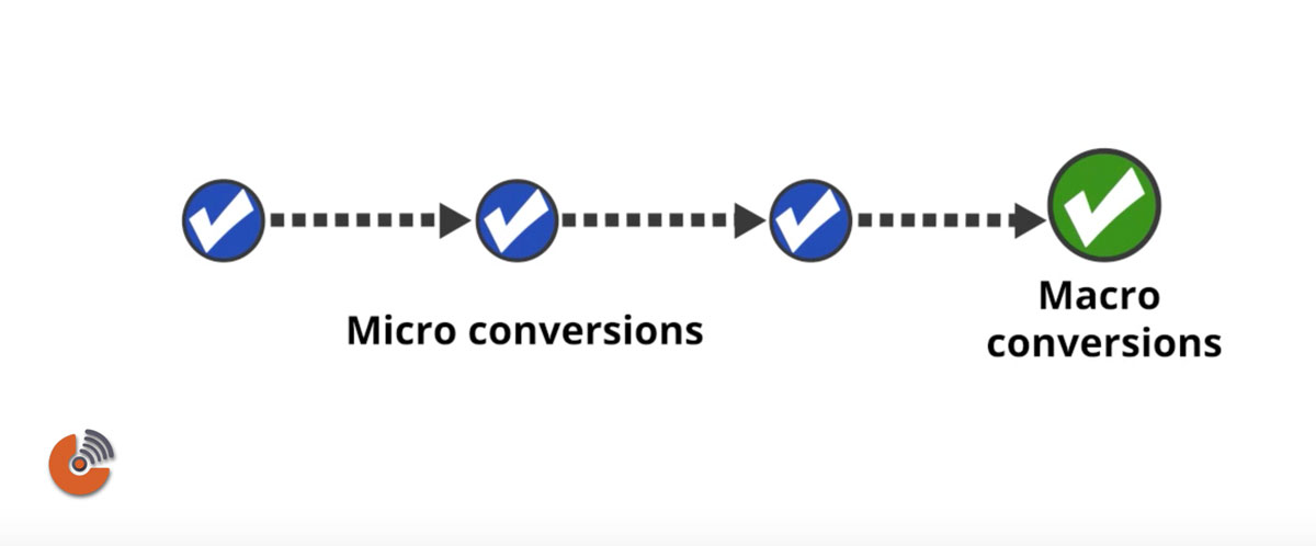 google analytics - Micro conversion - Macro conversion