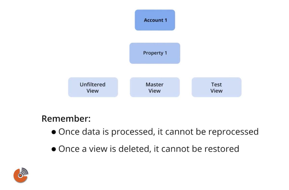 Configuration settings - google analytics - گوگل آنالیتیک