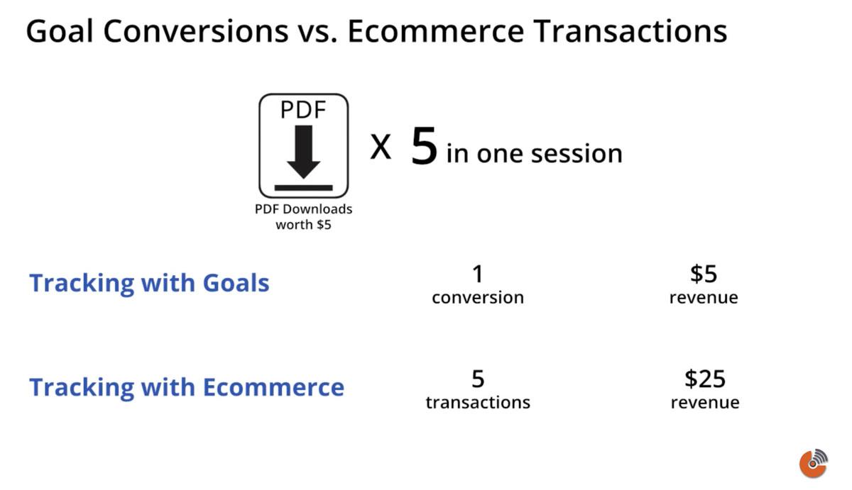 Goal Conversion - هدف گذاری فروش وب سایت فروشگاهی - آموزش گوگل آنالیتیک
