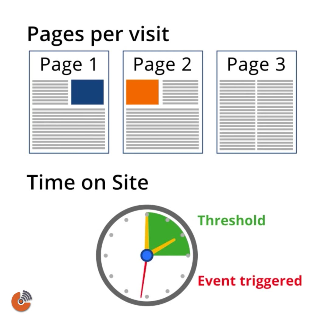 Duration goal - pages per visit - time on site - آموزش گوگل آنالیتیک