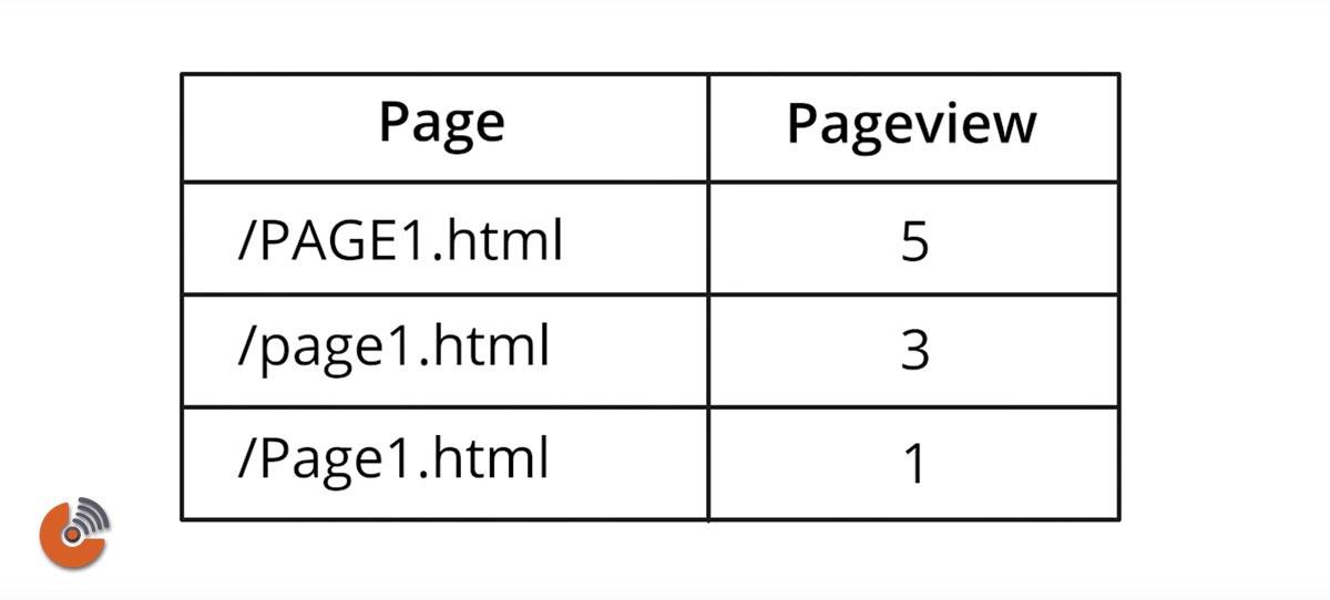 ابزار آنالتیک گوگل نسبت به حروف بزرگ و کوچک حساس است - فیلتر برای حروف کوچک - آموزش گوگل آنالیتیک