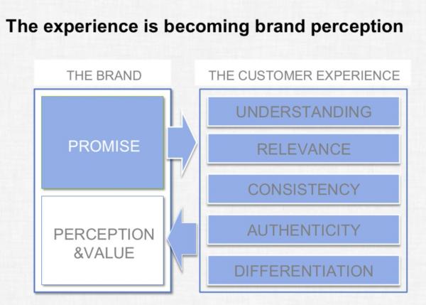 تجربه مشتریان از برند همه چیز است - تجربه مشتریان از برند