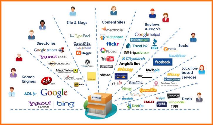 کمپین تبلیغاتی - استراتژی آنلاین مارکتینگ