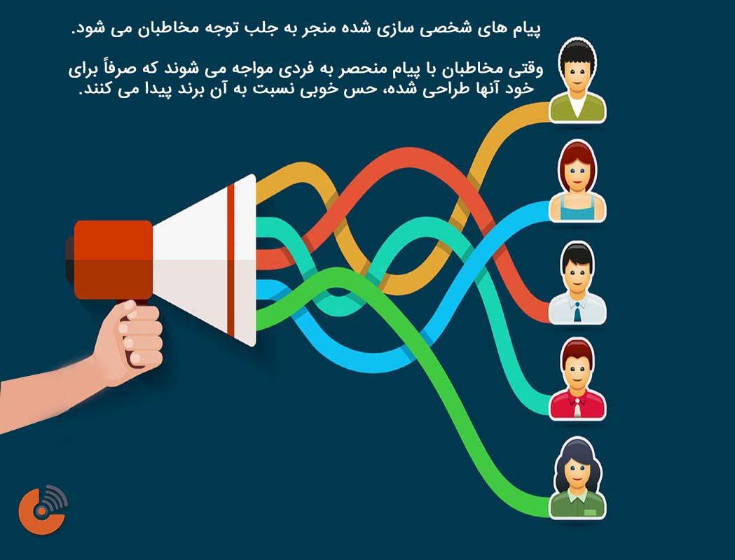 نظارت اجتماعی - بازاریابی درونگرا
