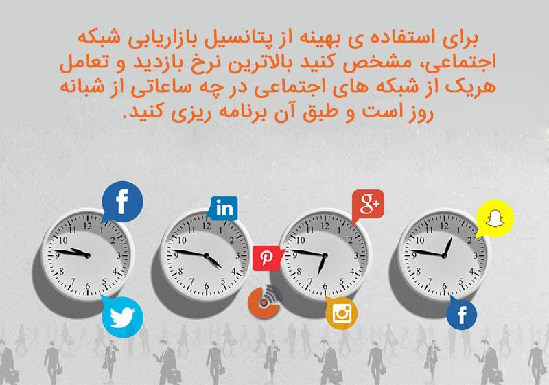 بازاریابی شبکه های اجتماعی - استراتژِ بازاریابی
