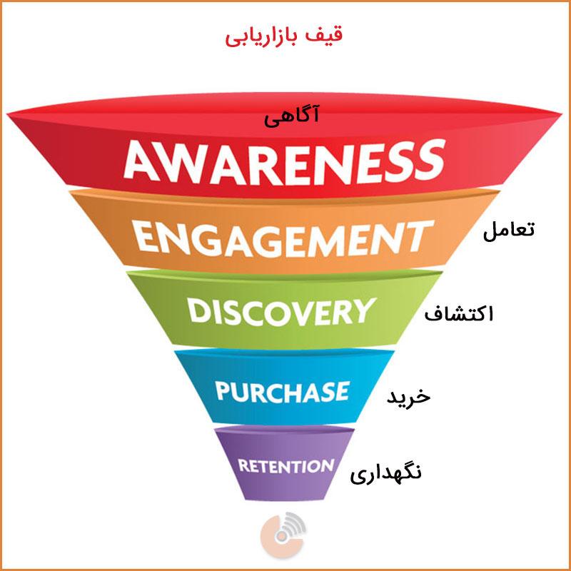 بازاریابی ویدئویی - قیف بازاریابی