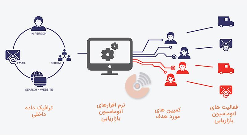 اتوماسیون بازاریابی - استراتژی بازاریابی