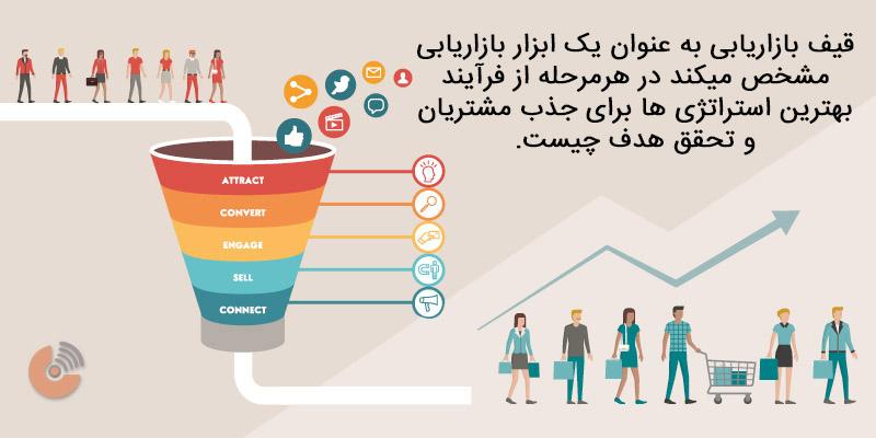 قیف بازاریابی - استراتژی بازاریابی