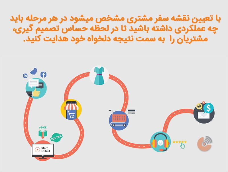 نقشه سفر مشتری - استراتژی بازاریابی