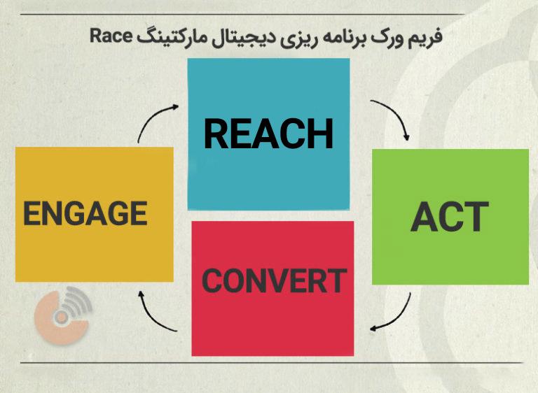 """استراتژی دیجیتال مارکتینگ براساس فریم ورک """"RACE """""""