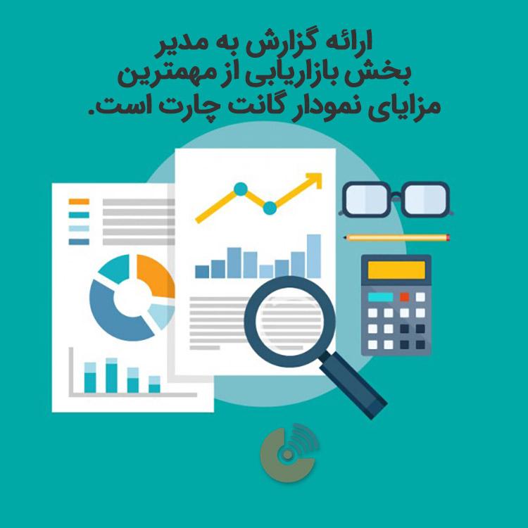 گانت چارت - استراتژی بازاریابی