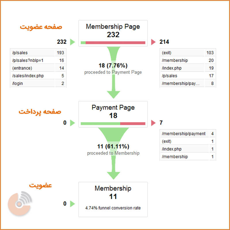 قیف بازاریابی گوگل - بازاریابی اینترنتی