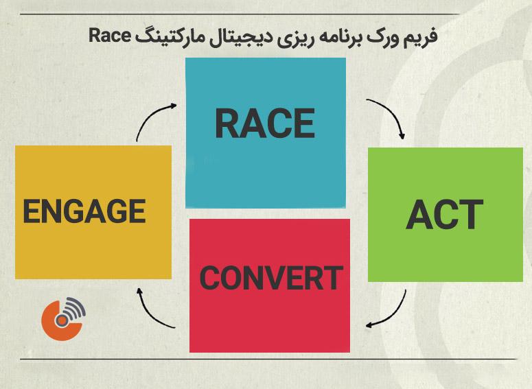 """استراتژی دیجیتال مارکتینگ براساس فریم ورک """" RACE """""""