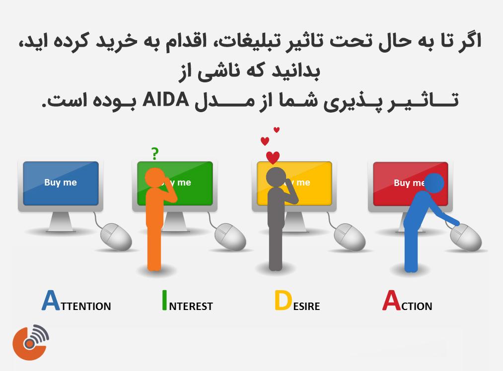 مدل AIDA - استراتژی بازاریابی
