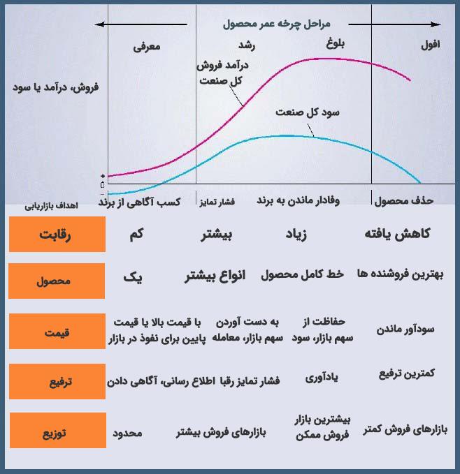 چرخه عمر محصول (Product Life Cycle)
