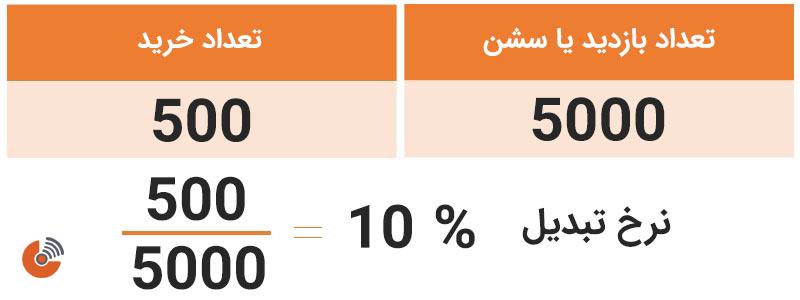 محاسبه نرخ تبدیل براساس تعداد بازدید (سشن)