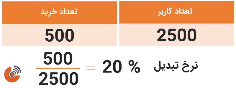 محاسبه نرخ تبدیل براساس تعداد کاربران