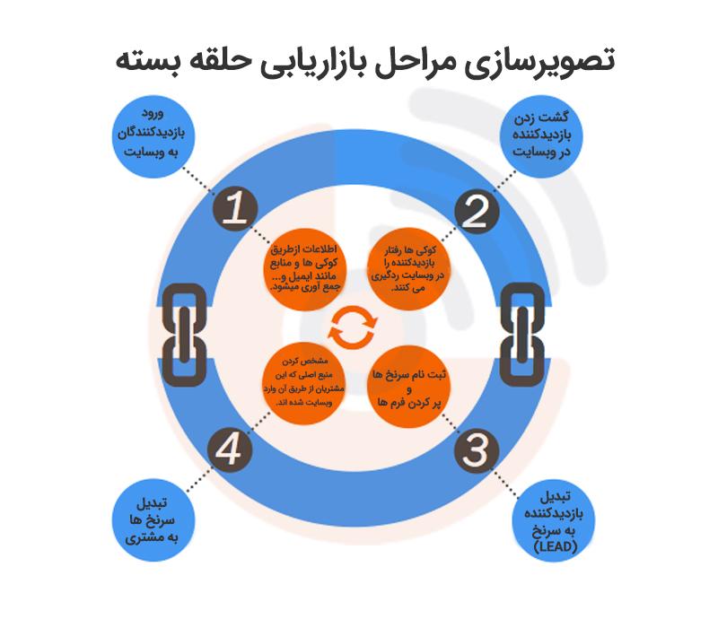 4 مرحله اصلی در بازاریابی حلقه بسته